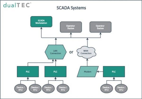 Simple SCADA system diagram by DualTEC